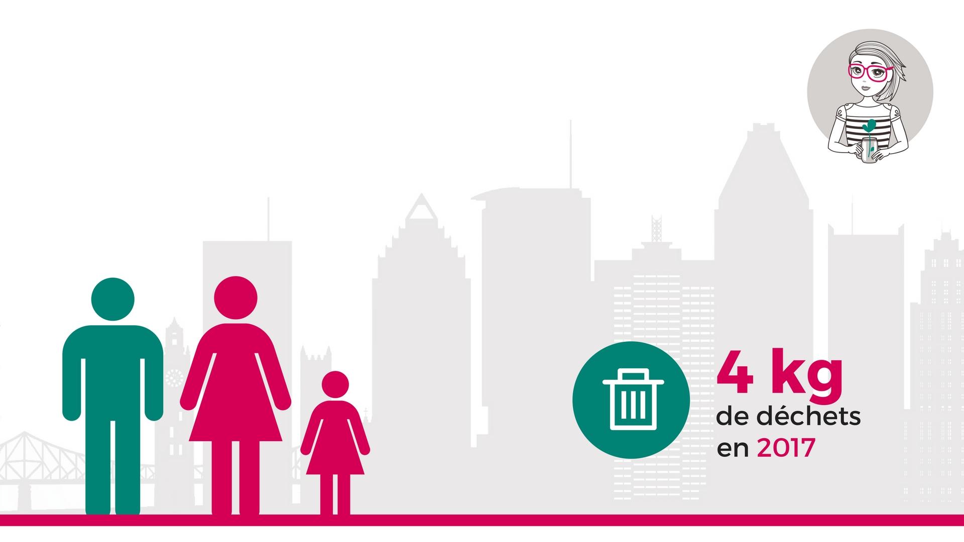 Lauraki : 4 kg de déchets en 2017